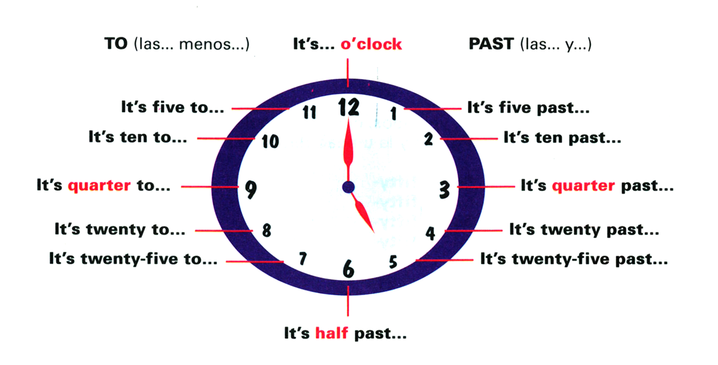 41 Como decir la hora y horarios oficiales - Maraltrix